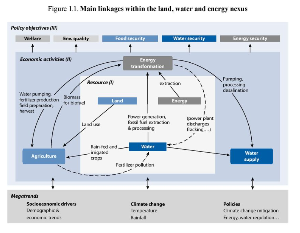 land water energy oecd