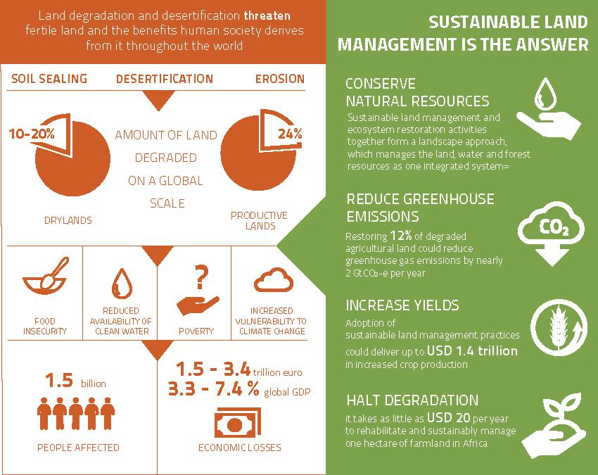 land degradation and sustainable food production
